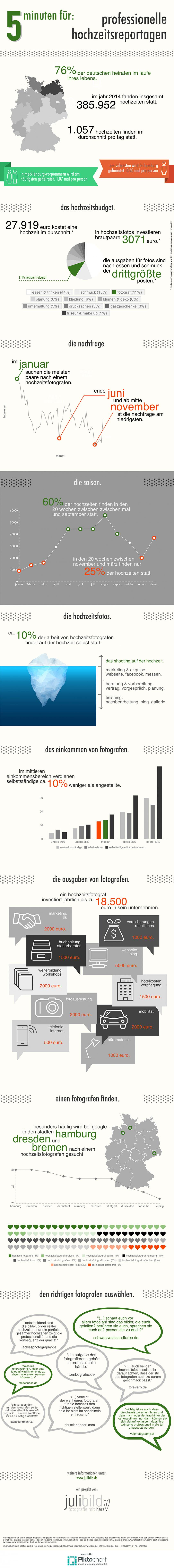 __hochzeitsreportagen-infografik